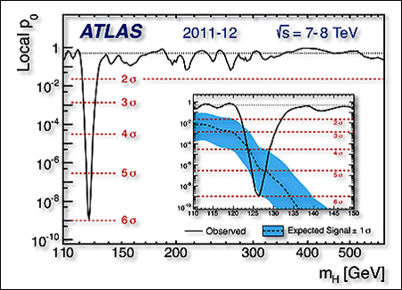 ATLAS 6 Sigma Plot