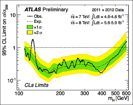 Higgs ATLAS Plot Dec 2011