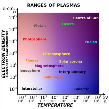 Plasma Page