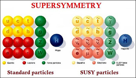 Supersymmetry Chart